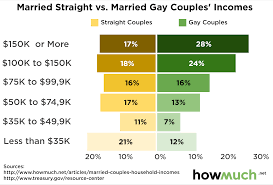Differences between gay and heterosexual marriage