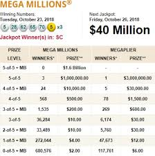 Mega Millions Payout Chart News Winning 1 537b Mega Millions Jackpot Ticket Sold In Sc One