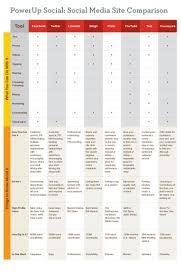 Social Media Comparison Chart Social Media Site Comparison Chart Social Media Social