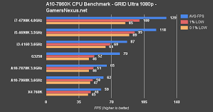 Intel Cpu Comparison Chart 2016 Amd A10 7860k Apu Review Benchmark Vs A10 7870k