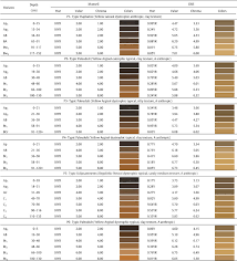 Ion Color Chart Pdf Characteristics Of Color And Iron Oxides Of Clay Fraction In