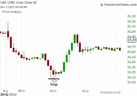 Day Trade On October 3 Positron Investments