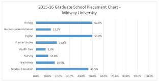 2015 16 Graduate School Placement Chart Midway University