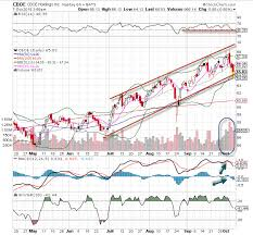 Cboe Stock Is The Chart Of The Day Thestreet