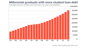 5 Charts That Prove Millennials Are Worse Off Than You Are