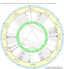 Birth Chart Didier Sevele Pisces Zodiac Sign Astrology