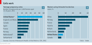 Birth Control Effectiveness Rate Chart Implants And Iuds Taking The Bother Out Of Birth Control
