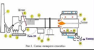 Автоматизация и управление технологическими процессами обжига  Похожие работы