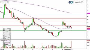 Nq Chart Nq Mobile Inc Adr Nq Stock Chart Technical Analysis For 12 18 14