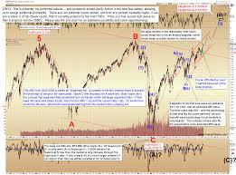 Pretzel Charts Pretzel Logics Market Charts And Analysis July 2016