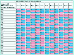 Chinese Lunar Chart Gender Prediction 11 Prototypic Pregnancy Chinese Baby Calendar