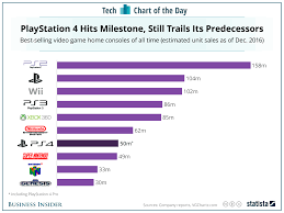 Video Game Sales Charts All Time Playstation 4 Sales Vs The Best Selling Video Game Consoles