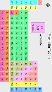 Periodic Table Symbol And Name Quiz | Periodic & Diagrams Science