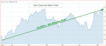 Dow Chemical Stock Price History Chart Is Dow Chemical A Good Buy And Hold Or Should Investors