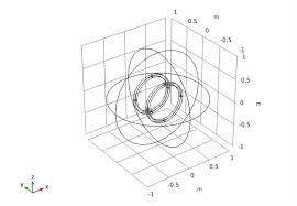 the helmholtz coil tutorial model geometry