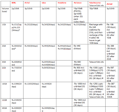 3g Plans In India September 2012 Comparison Chart