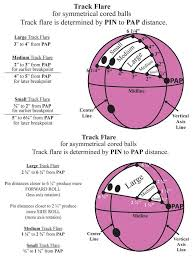 Bowling Ball Flare Chart Bowlingchat Net View Topic Pin To Pap Clarification