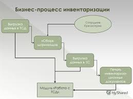 Презентация на тему Дипломная работа Автоматизация процесса  10 Бизнес процесс инвентаризации