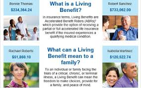 If you break a bone or. The Importance Of Having Living Benefits Attached To Your Life Insurance Coverage By Retirement Advisor In Sarasota Fl Alignable