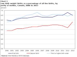 Low Birth Weight Newborns In Canada 2000 To 2013