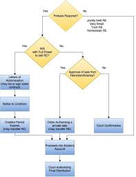 Probate Process Flow Chart Uk Probate Flowchart In 2019 Real Estate Things To Sell