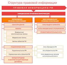 Понятие и структура правовой информации helen ab 1схема структураПИ