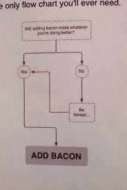 Bacon Flowchart This Darren Foreman Flickr