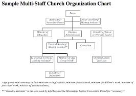 Youth Ministry Organizational Chart Job Descriptions Organizational Charts Mississippi Baptist