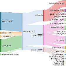 Sankey Diagram For Programmer In Bay Area Sankey Diagram