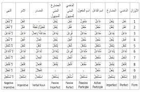 Arabic Measures Chart Pin By Yd On Learn Arabic Arabic Verbs Verb Forms