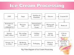 Yogurt Production Flow Chart Ice Cream Processing Flow Chart Www Bedowntowndaytona Com