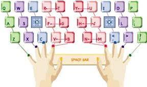 Keyboarding Finger Chart Mikeztypingworld