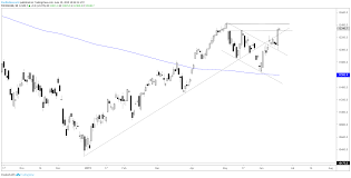 Dow Jones All Time High Chart Dow Jones Rips Towards Record Highs Dax Oil Charts More