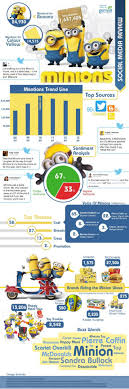Minions Social Media Review