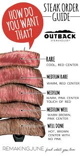 Steak Color Chart How Do You Like Your Steak Steak Ordering Guide Doneness