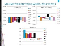 Official Uk Book Sales Chart Childrens Print Book Sales Buck The Trend