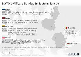 Chart Natos Military Buildup In Eastern Europe Statista