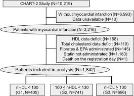 Hdl Level Chart Elevated Serum Non Hdl High Density Lipoprotein