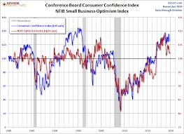Consumer Confidence Declines Again In November Dshort