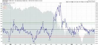 Vix Vxv Ratio Chart Vix Vxv Ratio Heading Toward The Bearish Zone Seeking Alpha
