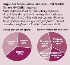 the education next pepg survey of public opinion education figure 11 more than one third of americans feel parents should have the option