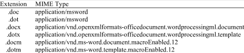 dotx file extension word file extensions and their associated mime type download table