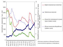 АНАЛИЗ РАБОТЫ В ОБЛАСТИ ЗАНЯТОСТИ НАСЕЛЕНИЯ НА МАТЕРИАЛАХ КГКУ   на зарплаты оказывает отсутствие резервов повышения занятости Уровень экономической активности на сегодняшний день существенно выше чем до кризиса