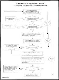 Standards Of Review Chart Ecfr Code Of Federal Regulations