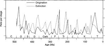 Extinction Timeline Chart Mass Extinction An Overview Sciencedirect Topics