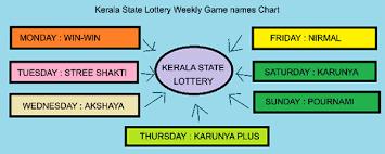 Lotto Chart Machine Kerala State Lottery Result Today Kerala Lottery Sambad 4pm