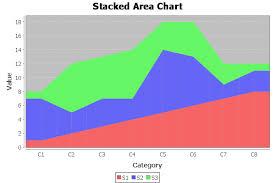Stackedarearenderer Jfreechart Class Library Version 1 0 14