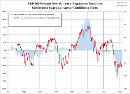 Consumer Confidence Historical Chart An Examination Of The Historical Relationship Between Stocks