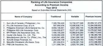 manulife life insurance quote pleasing the top 10 life insurance companies in the philippines the most
