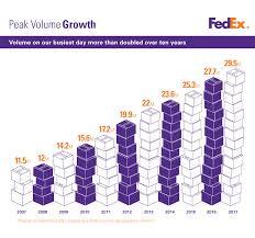Fedex Zone Chart Fedex Fedex Ground Expands U S Operations To Six Days Per